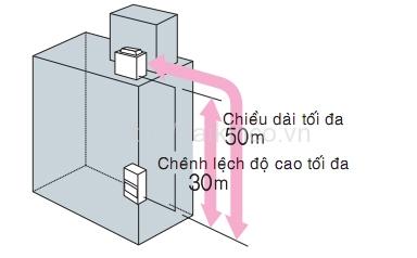 Điều hòa Package giấu trần nối ống gió DaikinFDR20NY1/RUR20NY1