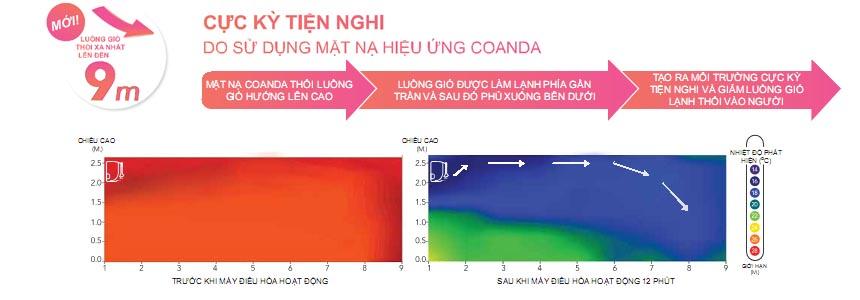 Điều hòa Daikin 1 chiều inverter FTKC71TVMV/RKC71TVMV