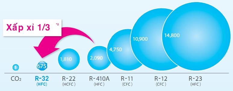 dàn nóngđiều hòa multi Daikin2 chiều 3MXM52RVMV