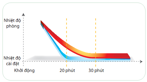 Điều hòa tủ đứng Daikin FVRN71BXV1V/RR71CBXV1V